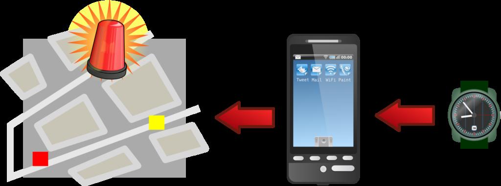 Piirros, jossa rannekellosta lähtee hälytys puhelimeen ja siitä eteenpäin karttanäkymään valvomoon