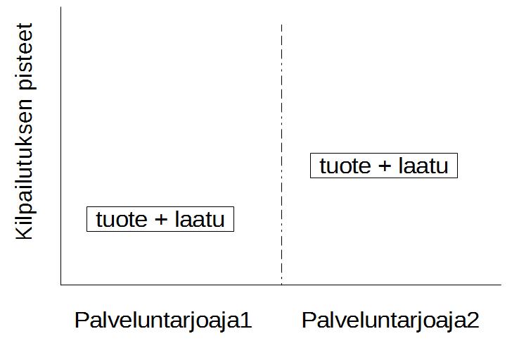 Kuva, jossa kaksi palveluntarjoajaa. Palveluntarjoajan 1 tuote+laatu häviää palveluntarjoaja2:n.